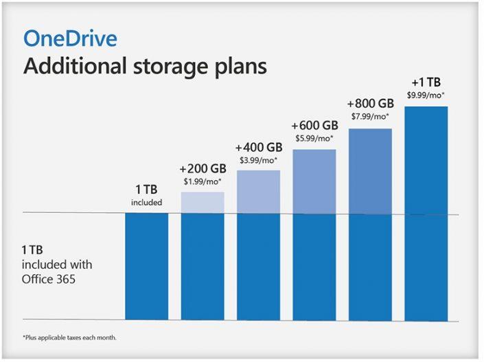 OneDrive-de-nouvelles-options-pour-étendre-2t